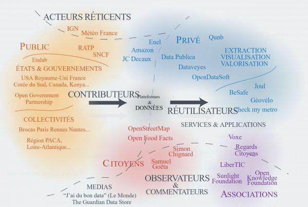 Open data : cartographie des acteurs